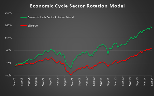 Economic Cycle sector rotation ETF Model Investment Portfolio