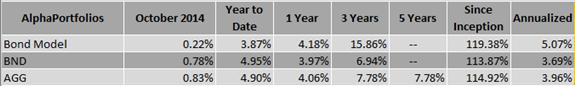 Bond Fixed Income ETF Model Investment Portfolio
