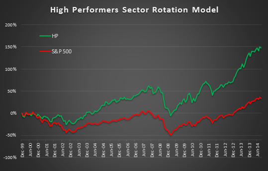 High Performers Always a Bull Market sector rotation ETF Model Investment Portfolio