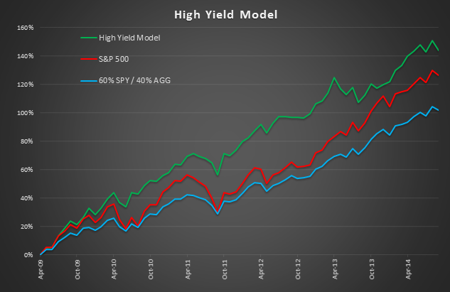 High Yield sector rotation ETF Model Investment Portfolio
