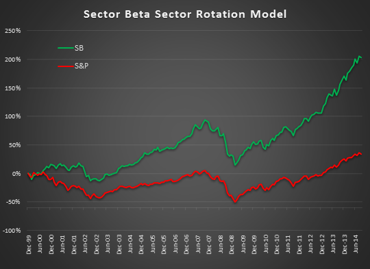 Low Beta Smart Beta sector rotation ETF Model Investment Portfolio