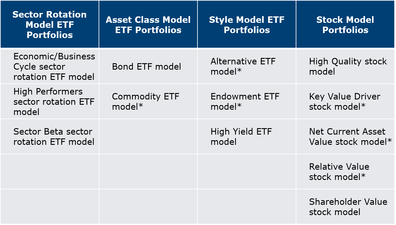Model Portfolios