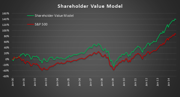 Shareholder Value Shareholder Yield Fundamental Stock Model Investment Portfolio
